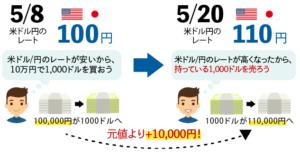ドル/円のレート図
